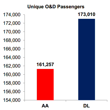 DL SEA-HND Response to AA