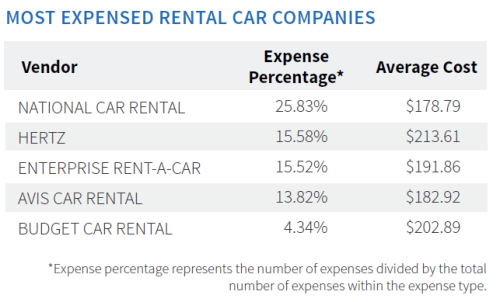 Most Expensed Car Rentals