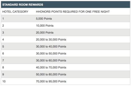 Current Hilton HHonors award pricing