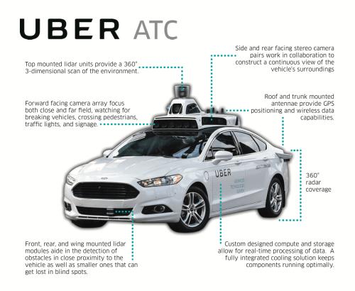 Self-Driving+Uber+Sensor+Suite