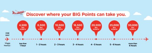 AirAsia BIG Program Redemption
