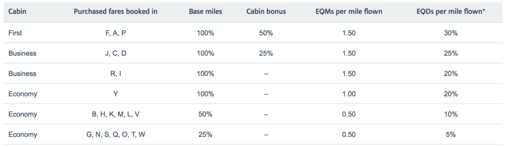 American Airlines earning chart with Qatar Airways