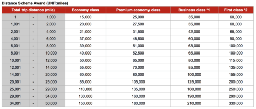 Japan Airlines Partner Award Chart emirates jal