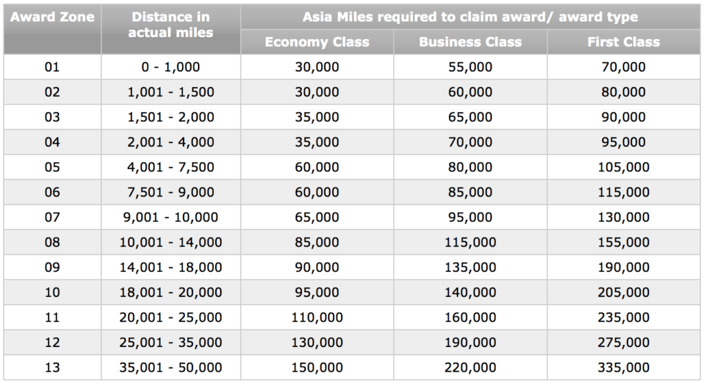 Asia Miles oneworld Multi-Carrier Awards Chart