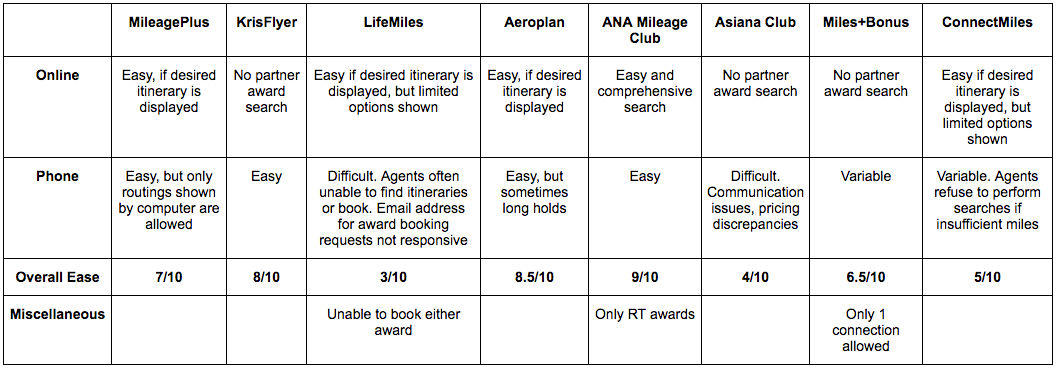 award booking table