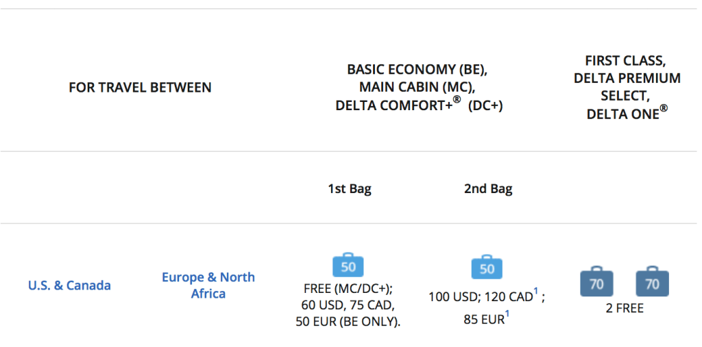 Passengers in Basic Economy will pay $60 for their first checked bags on flights between the US and Europe or North Africa.