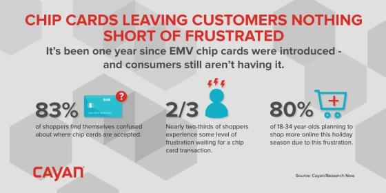 Chip Cards Leaving Customers Frustrated