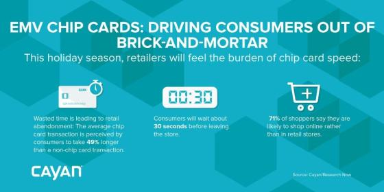 EMV Chip Cards Driving Consumers out of Brick and Mortar