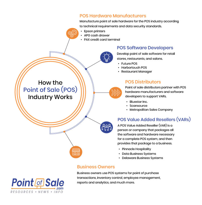 PointofSale POS Industry infographic How the POS industry works