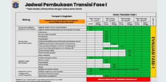 PSBB Transisi Jakarta