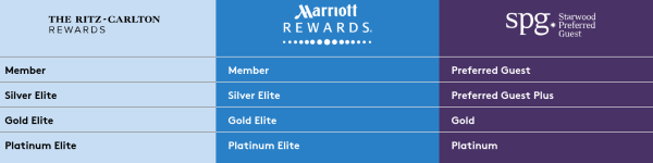 rtiz_marriott_spg-status_match