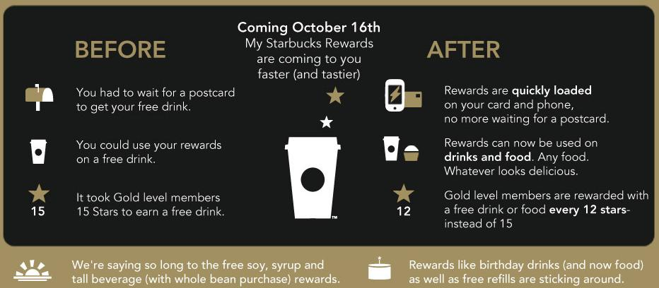 Starbucks Rewards Changed To Offer Digital Rewards