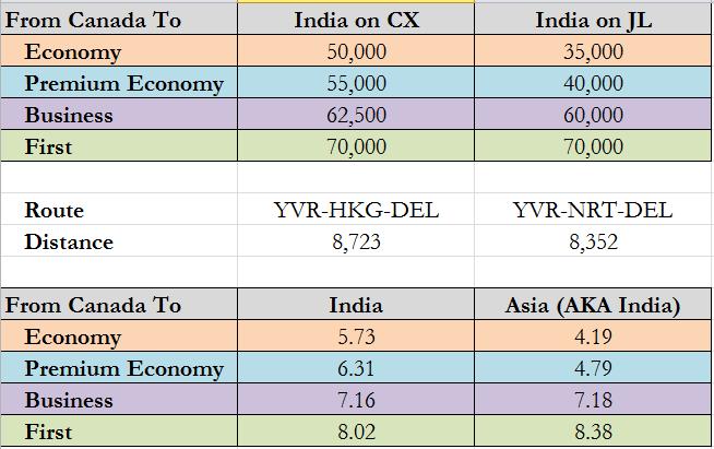 CX vs JL to India