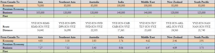 PPM KE Chart