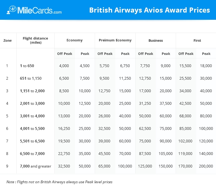 British airways avios award chart points pointers