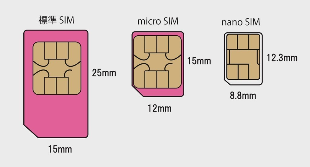 Какие отличия имеют микросим и наносим. В чем отличие nano-S