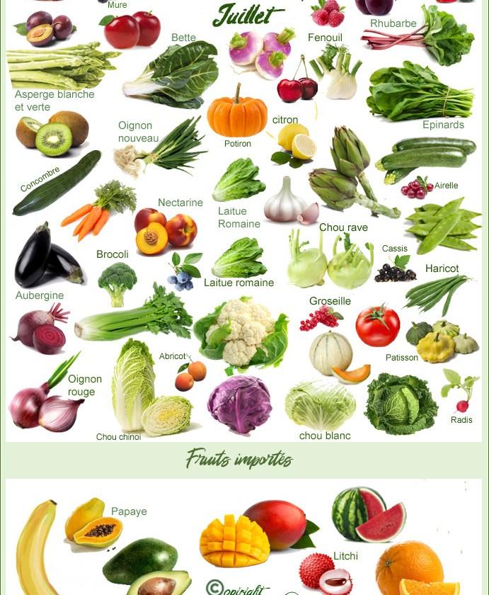 Calendrier Des Fruits Et Legumes Du Mois De Juillet Poivre Seb