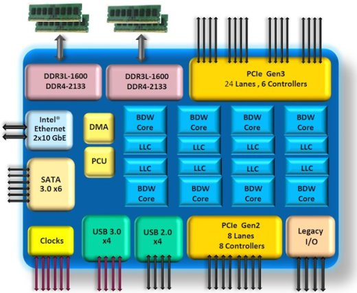 Intel-xeon-d-1