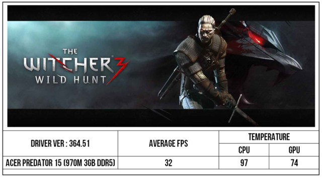 Predator 15 Witcher 3