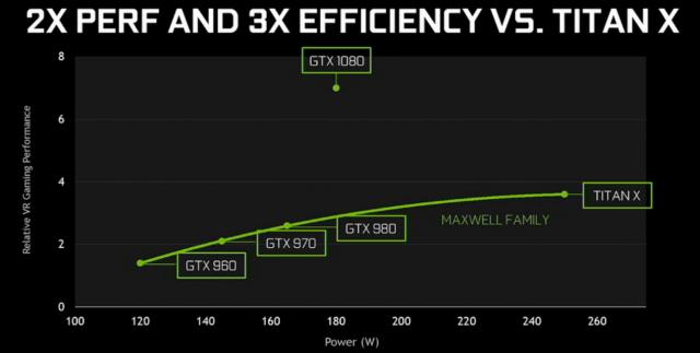 NVIDIA-GeForce-GTX-1080-efficiency