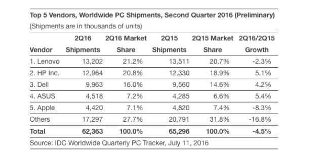 idc-worldwide PC shipment
