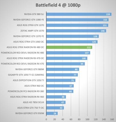 ASUS ROG STRIX RX 480 8GB OC review — premium performance