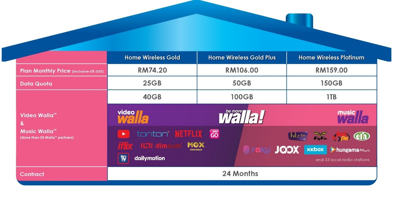 Get more than 1TB of internet for just RM159 with Celcom — Celcom