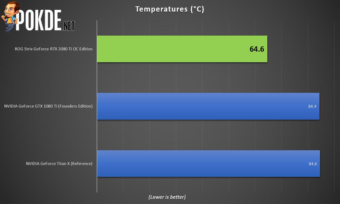 ASUS ROG Strix GeForce RTX 2080 Ti OC Edition 11GB GDDR6 review