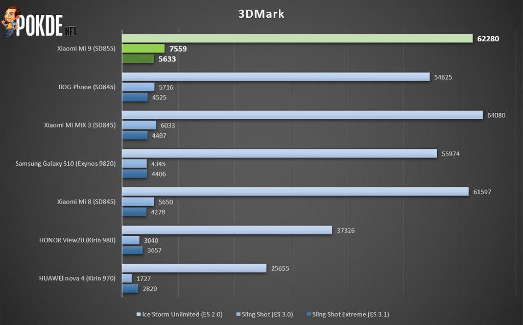 Xiaomi Mi 9 review — #BaikBeliMi9 is real 30