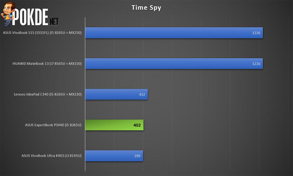 ASUS ExpertBook P5440 Time Spy score
