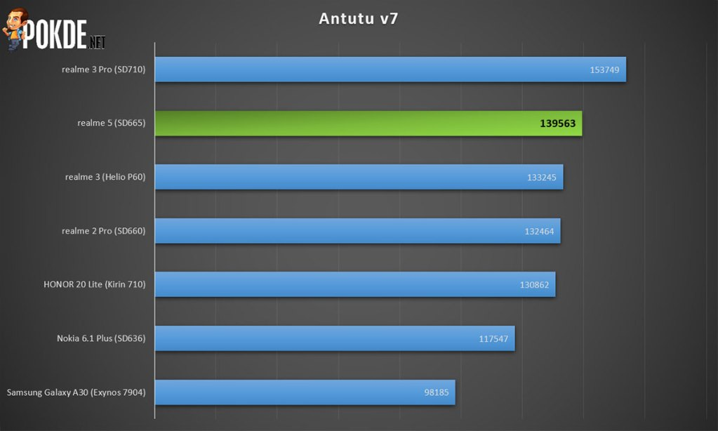 realme 5 Antutu benchmark scores