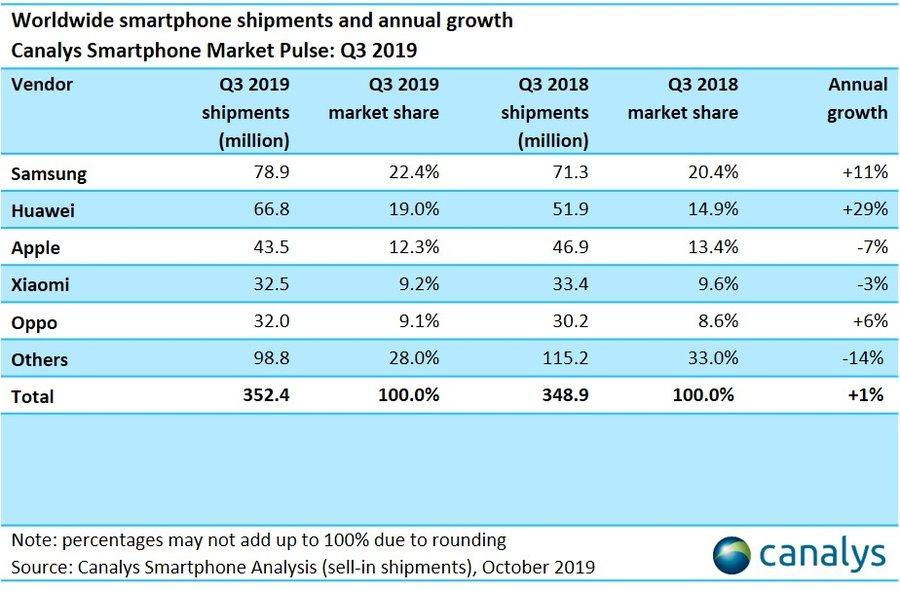 canalys q3 2019 smartphone shipment