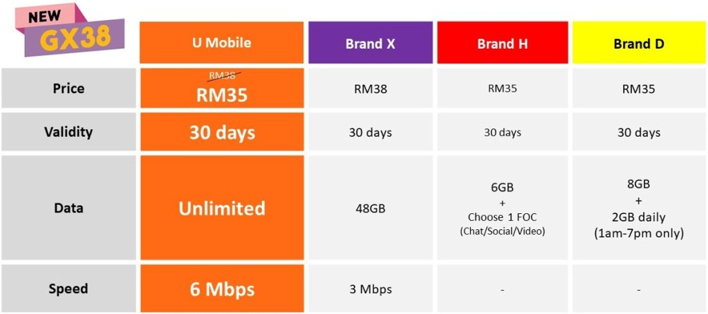 U Mobile Introduces New GX68 And GX38 Giler Unlimited Plans 24