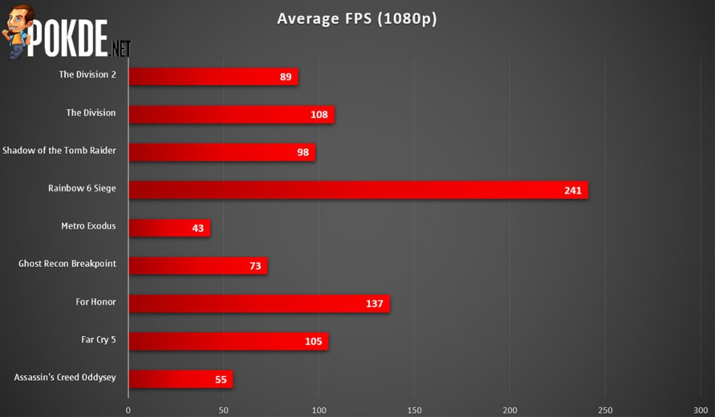 PowerColor Radeon RX 5600 XT Red Dragon 1080p gaming frame rate