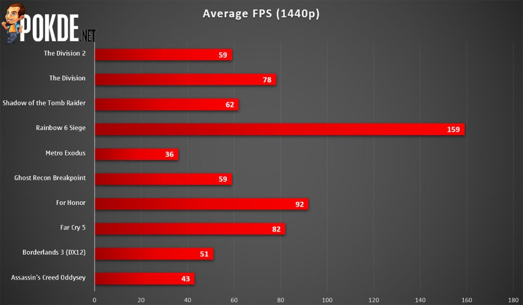 PowerColor Radeon RX 5600 XT Red Dragon 1440p gaming frame rate