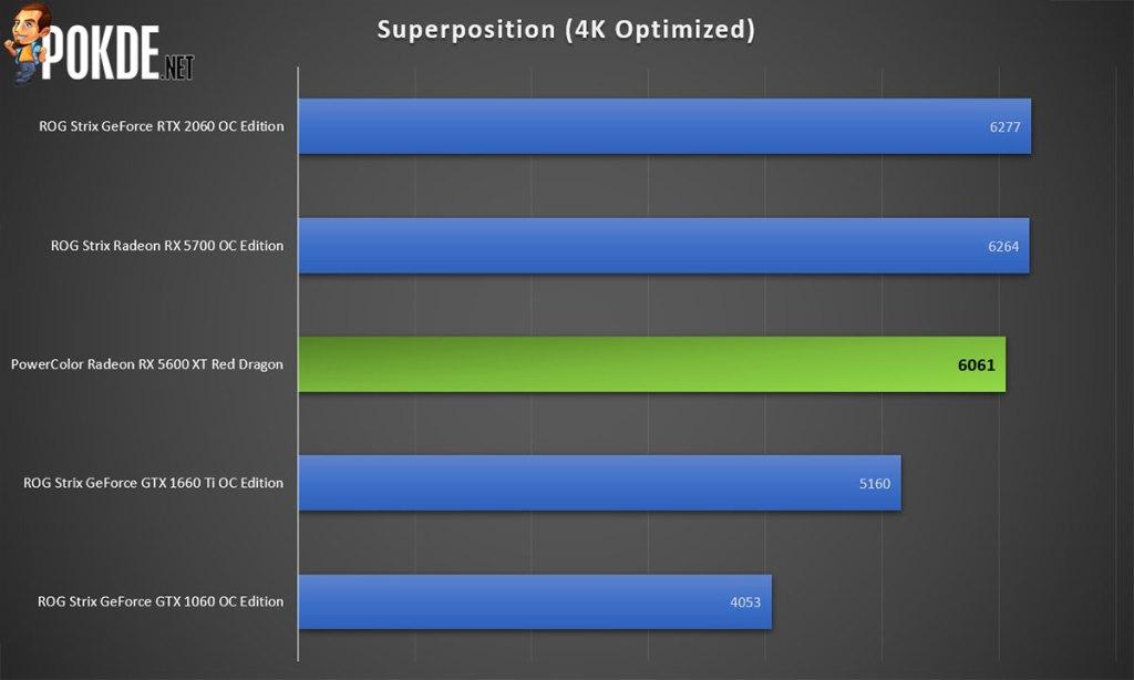 PowerColor Radeon RX 5600 XT Superposition