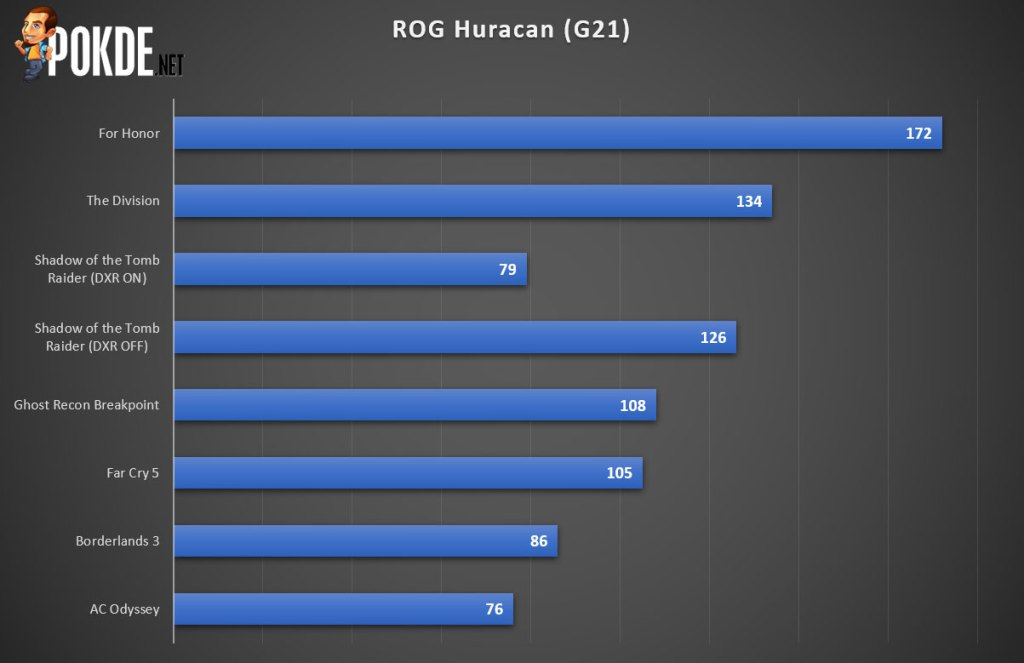 ASUS ROG Huracan (G21CX) Review — redefining gaming desktops 38