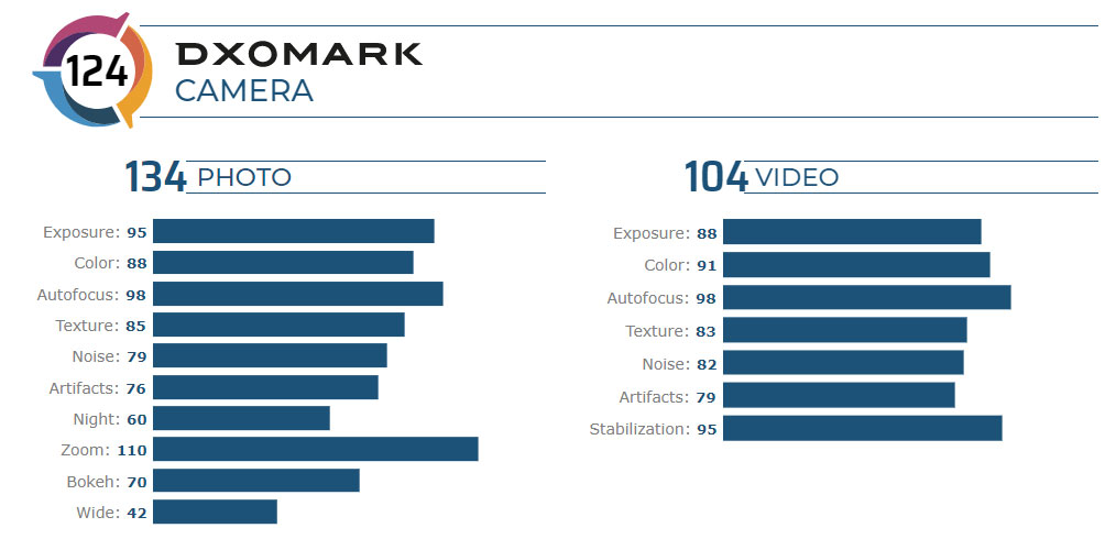 Xiaomi Mi 10 Pro ranks first in both DxOMark Camera and Audio tests 23
