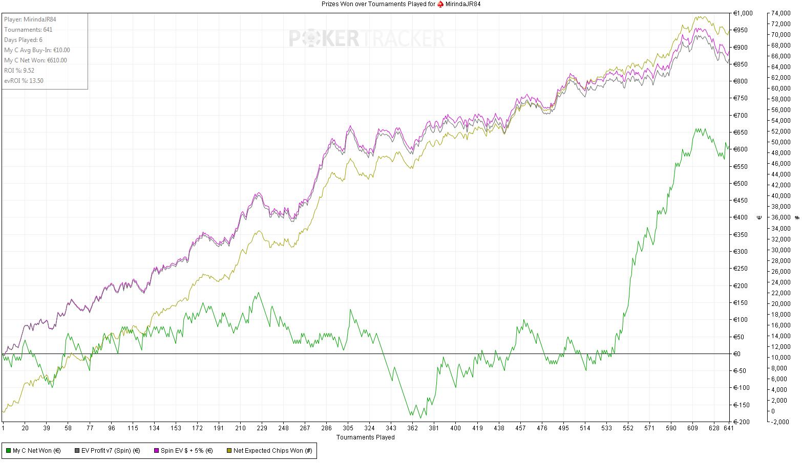 Challenge spin&go 10€ - semaine 1