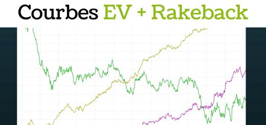 Comment obtenir les courbes d'EV + Rakeback