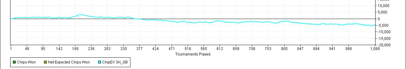5 courbes Chip EV par position Tac - sng jackpot