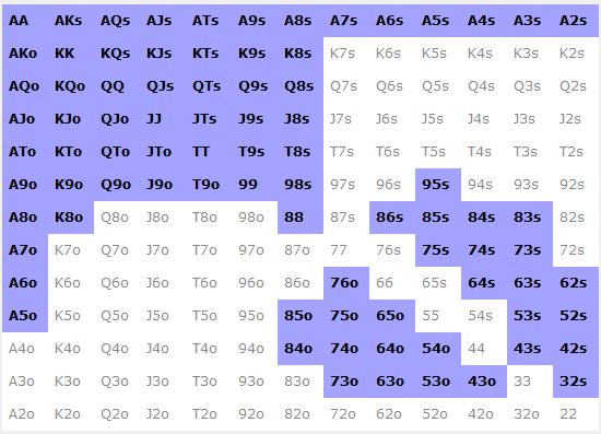Range de ROL 45% polarisé 3H BB v SB - sng jackpot