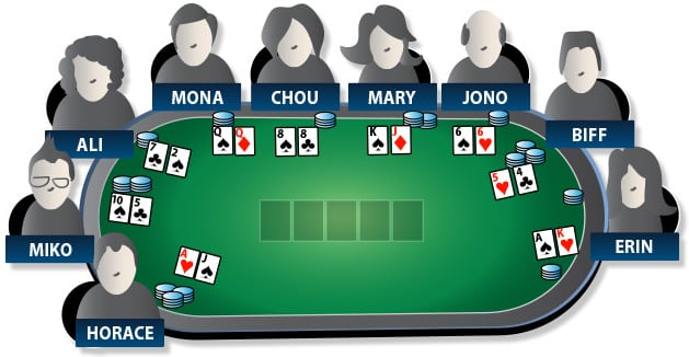 [:vi]Cách chơi Poker[:en]Learn how to play Poker[:]
