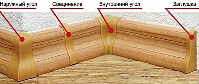 प्लास्टिक प्लिंथ के लिए फर्नीचर तत्व
