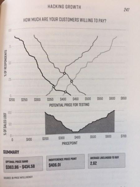GH chart