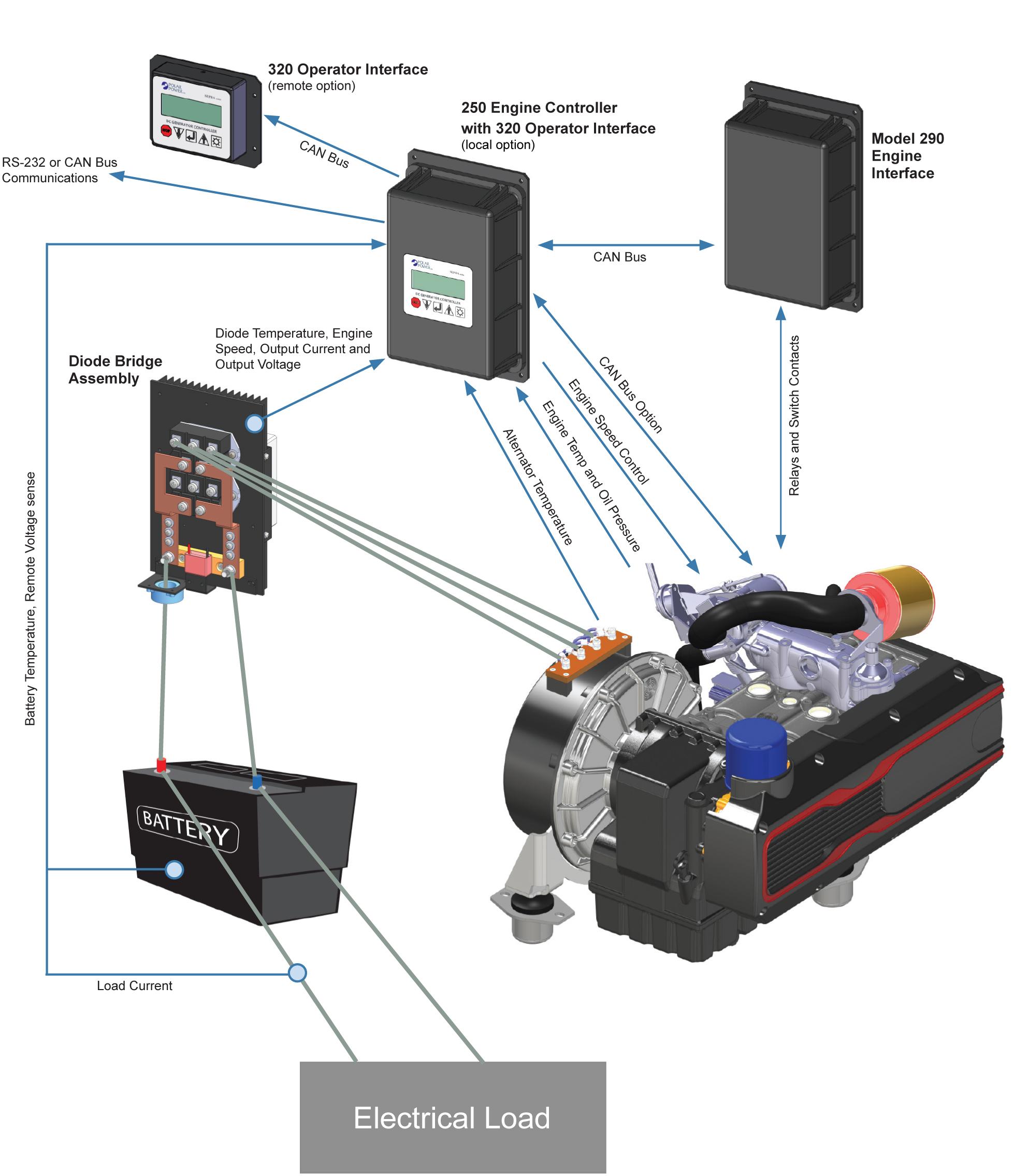 Supra Control System Polar Power
