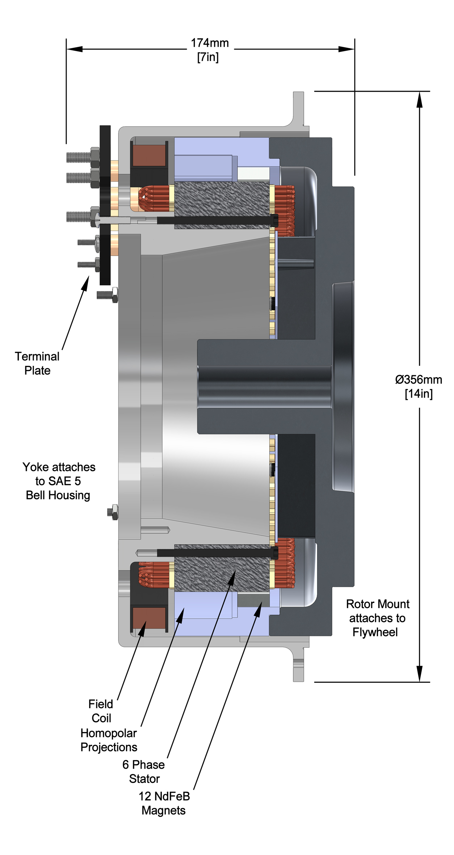 Series Dc Alternators Polar Power