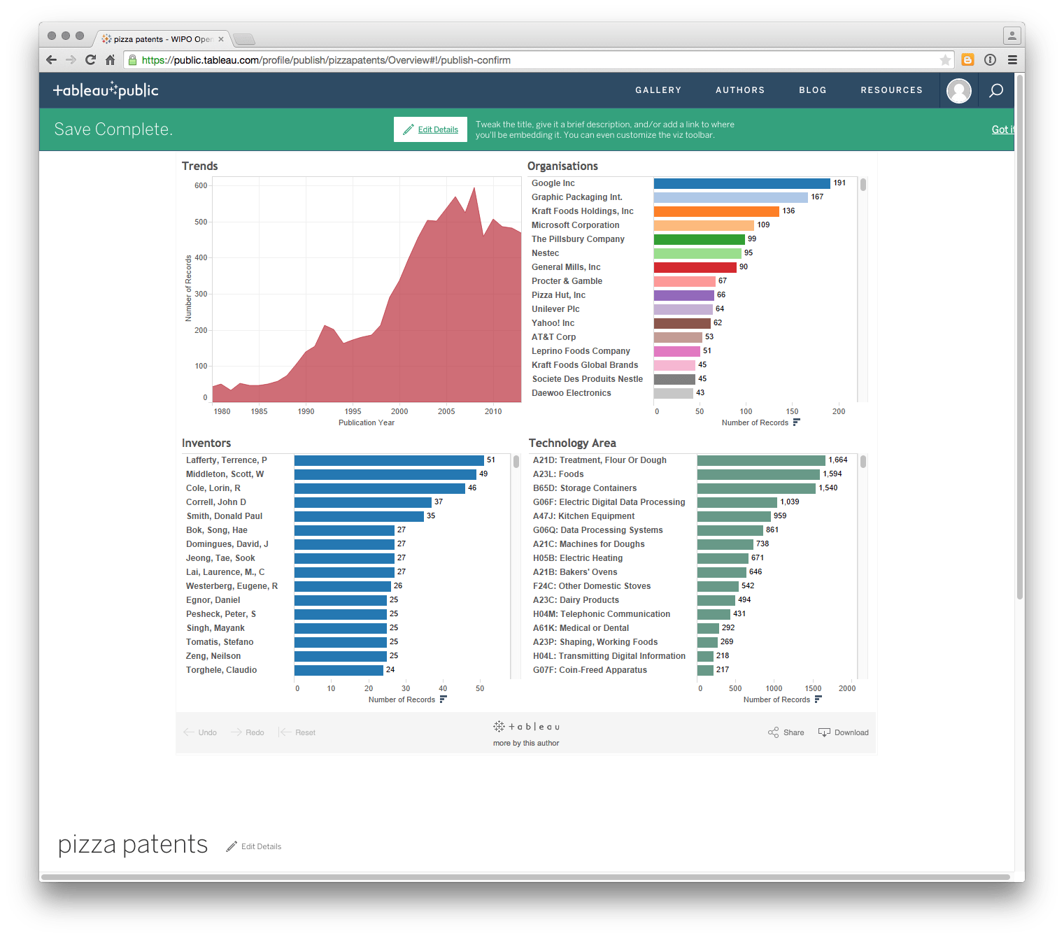 Visualising Patent Data In Tableau Public Open Source