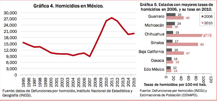 Homicidios en México en la historia reciente.