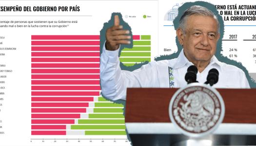 Mexicanos piensan que AMLO ya disminuyó la corrupción en el país